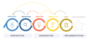 15120297523866_design-thinking_openclassrooms